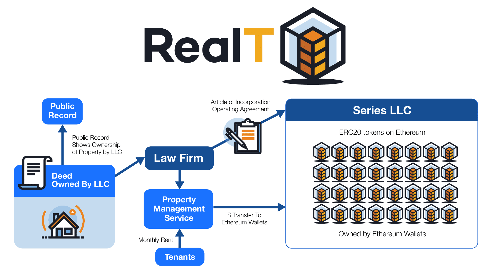 Introducing RealT: Tokenizing Real Estate on Ethereum